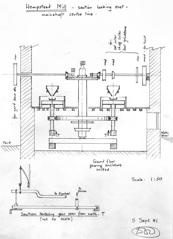 Mill plans