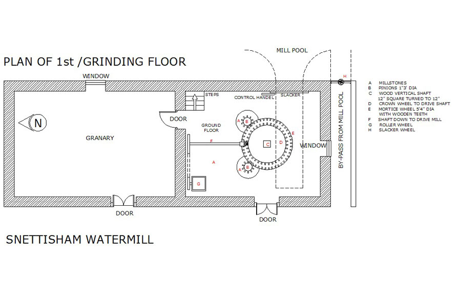 Mill Grinding Floor Plan